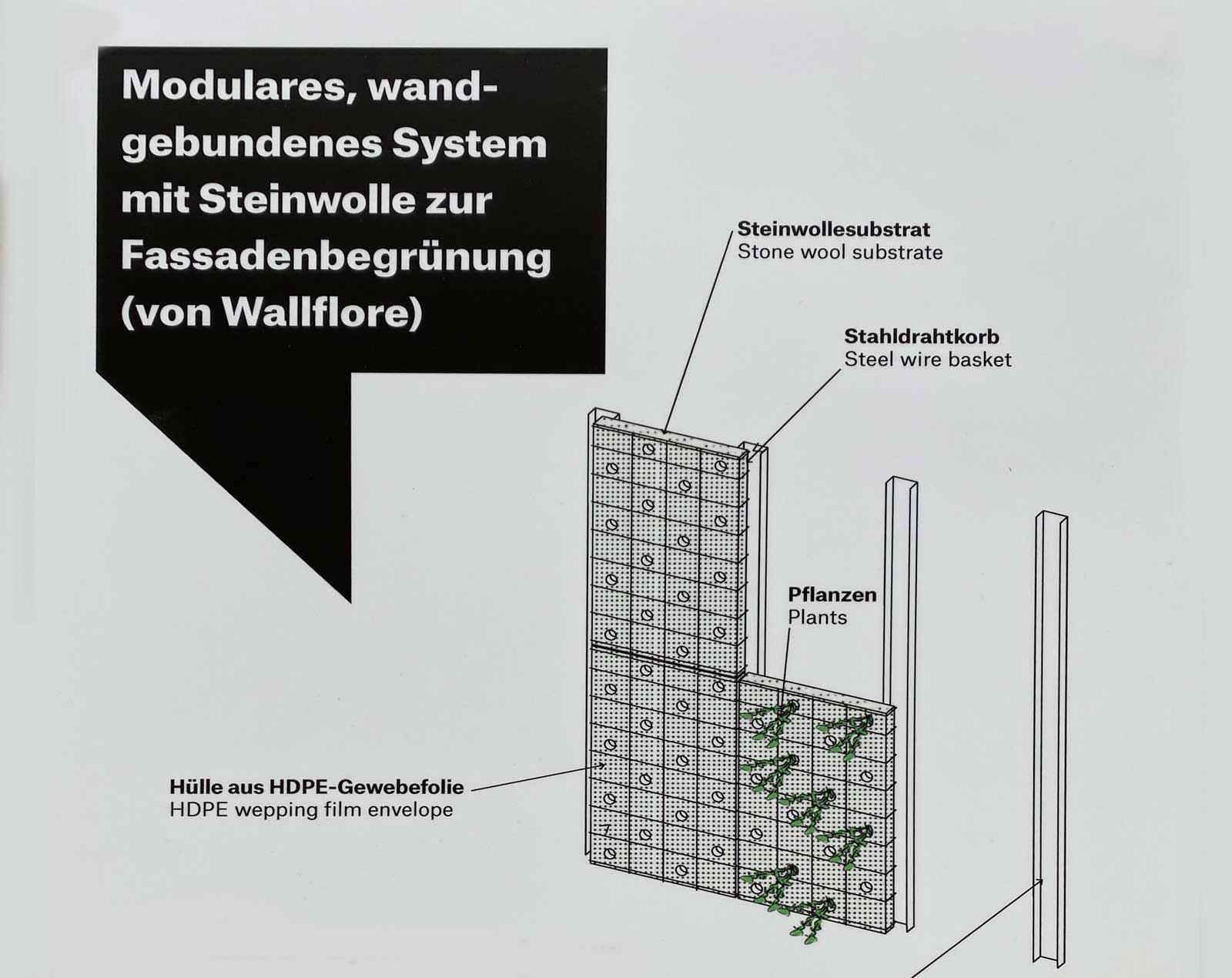 modulare Fassadengestaltung